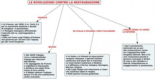 LE RIVOLUZIONI CONTRO LA RESTAURAZIONE.jpg