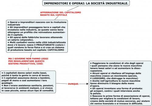 IMPRENDITORI E OPERAI-LA SOCIETÀ INDUSTRIALE.jpg