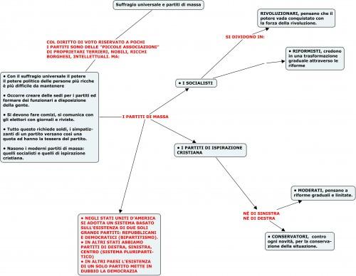 Suffragio universale e partiti di massa.jpg