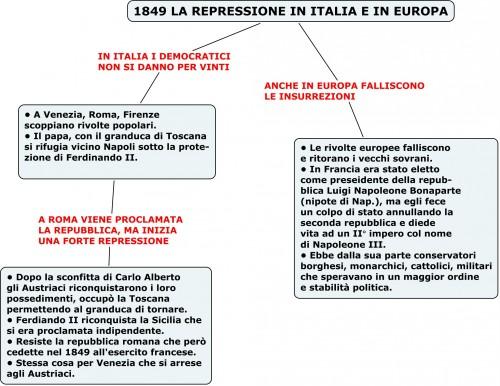 1849 la repressione in Italia e in Europa.jpg