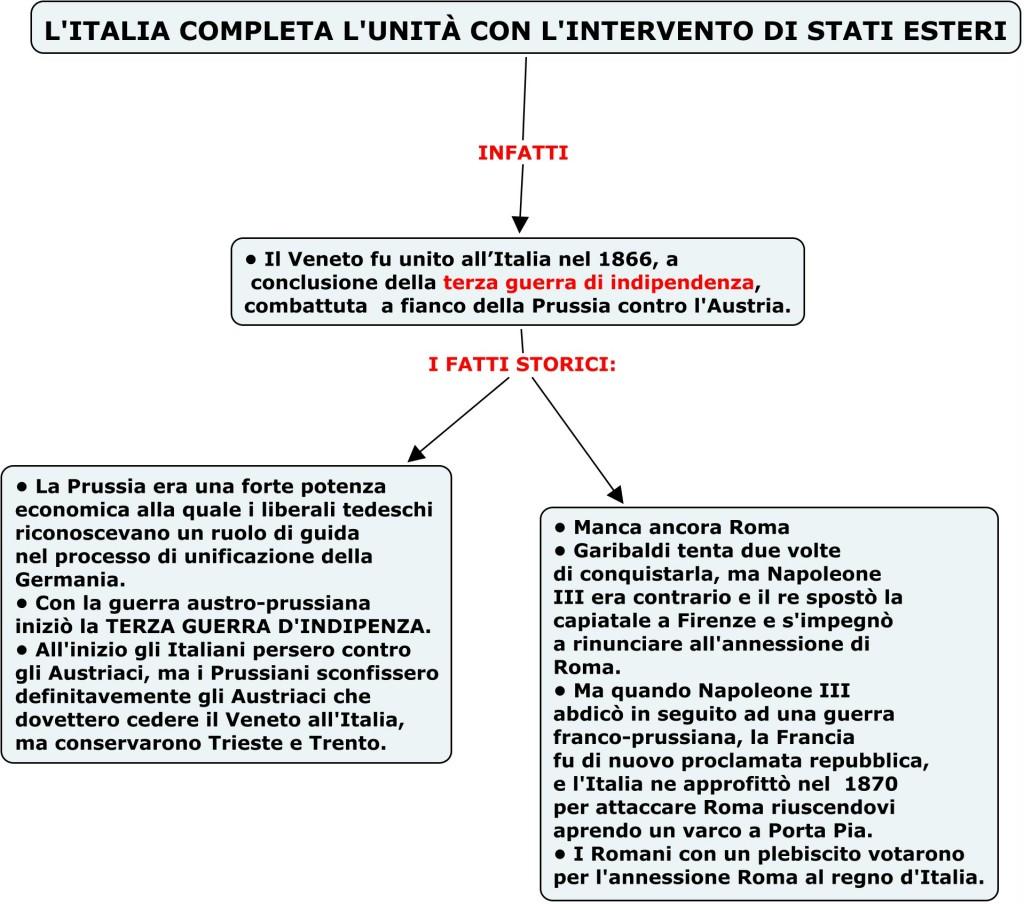 Storiaterzamedia Mappe Concettuali Per Dsa Part 4